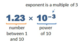 1.23 times 10 to the minus 3 explained