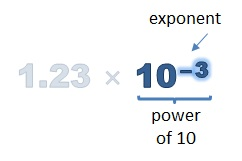 exponent of the power of 10 is -3
