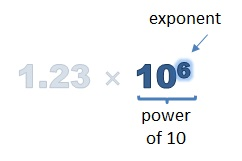 exponent of the power of 10 is 6