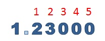 1 point 23000 has 5 digits after the decimal point