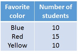 Show how many students prefer each color. Make a frequency table.