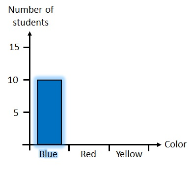 A bar of height 10 is drawn above the color blue.