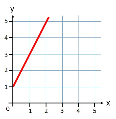 Graph with a line example