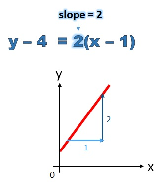 slope of y minus 4 equals 2 (x minus 1) is 2