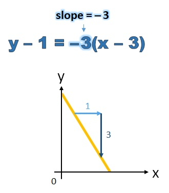 slope of y minus 1 equals minus 3 (x minus 3) is minus 3