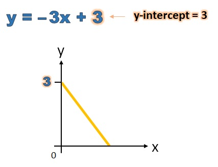 y-intercept of y equals minus 3 x plus 3 is 3