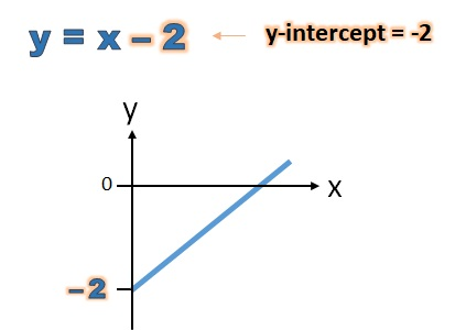 y-intercept of y equals x minus 2 is minus 2