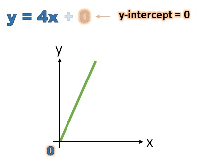 y-intercept of y equals  4 x is 0
