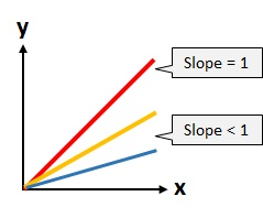 fractional slope