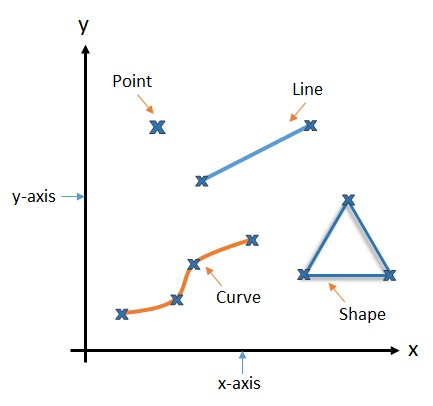 Graphs and coordinate geometry free mathematics lessons and tests what is coordinate geometry ccuart Images