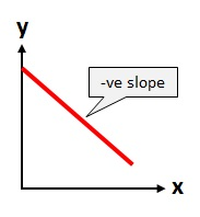 negative slope