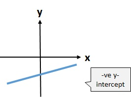 negative y-intercept
