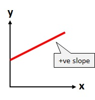 positive slope