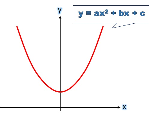 quadratic equation and graph Graphing a quadratic equation loading graphing a quadratic equation loading.