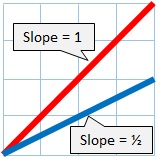 slope of a half