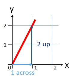 The slope of the line is 2 because it goes up 2 units for every 1 it goes across