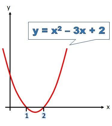 the quadratic curve crosses the x-axis at x = 1 and x = 2