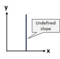 Lines that go straight up have an undefined slope