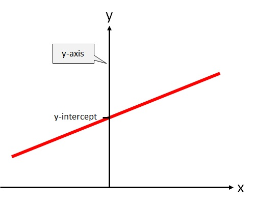 The y-intercept is where the line crosses the y-axis