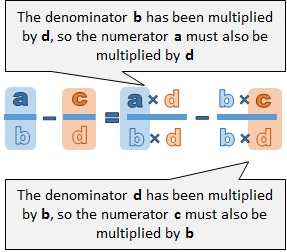 multiply the numerator by the same value as the denominator