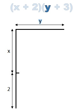 horizontal line labelled y