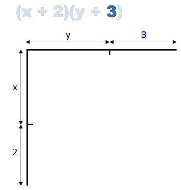 horizontal line labelled 3