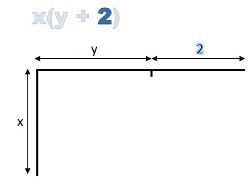 horizontal line labelled 2