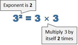3 squared equals 3 times 3. 2 is the exponent.