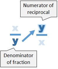 The denominator of the fraction (y) becomes the numerator of the reciprocal