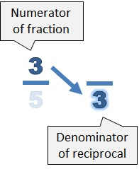 The numerator of the fraction (3) becomes the denominator of the reciprocal