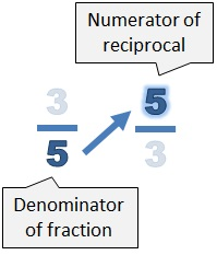 The denominator of the fraction (5) becomes the numerator of the reciprocal