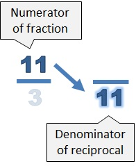 The numerator of the fraction (11) becomes the denominator of the fraction
