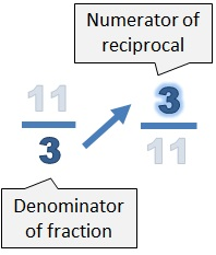 The denominator of the fraction (3) becomes the denominator of the fraction
