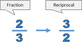 The reciprocal of 2 over 3 is 3 over 2