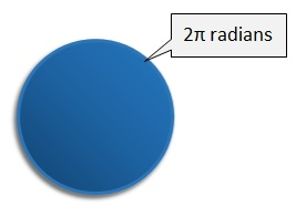 2 pi radians is a whole turn