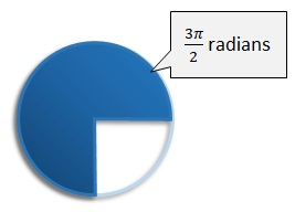 3 pi by 2 radians is three quarters of a turn
