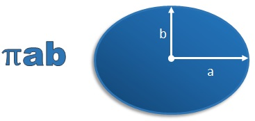 area of an ellipse equals pi a b