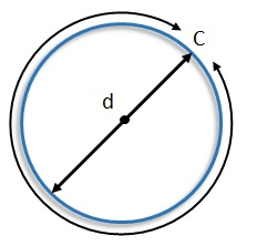 circumference and diameter on a circle