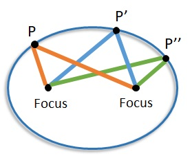 sum of distances from each focus to a point is constant
