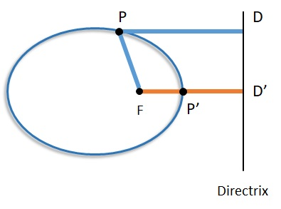 ratio of length from focus to point to length from point to directrix is constant and less than 1