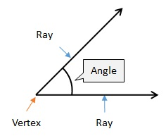 parts of an angle explained