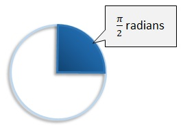 pi by 2 radians is a quarter turn