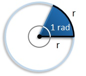 1 radian equals 1 radius wrapped around circumference